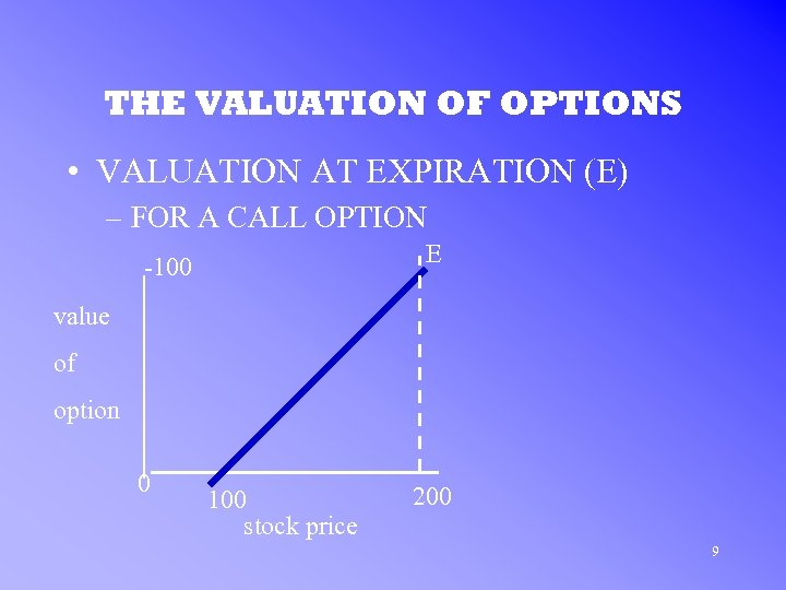 THE VALUATION OF OPTIONS • VALUATION AT EXPIRATION (E) – FOR A CALL OPTION