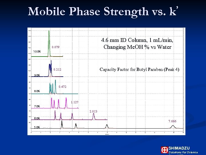 Mobile Phase Strength vs. ' k 4. 6 mm ID Column, 1 m. L/min,