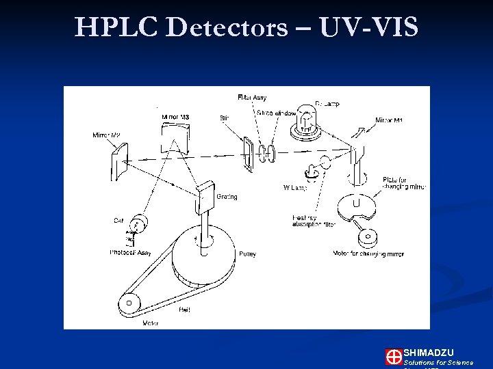 HPLC Detectors – UV-VIS SHIMADZU Solutions for Science