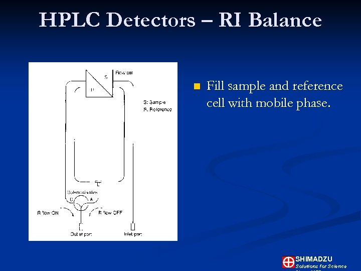 HPLC Detectors – RI Balance n Fill sample and reference cell with mobile phase.