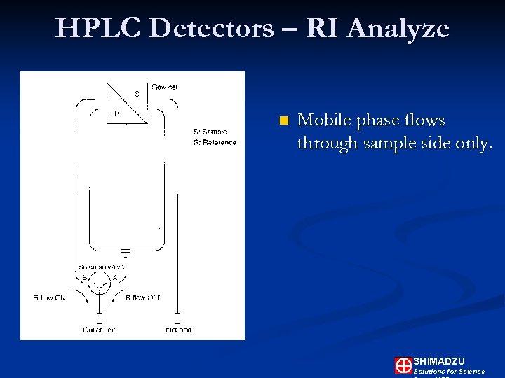 HPLC Detectors – RI Analyze n Mobile phase flows through sample side only. SHIMADZU