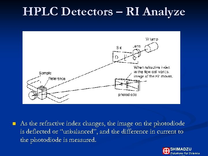 HPLC Detectors – RI Analyze n As the refractive index changes, the image on