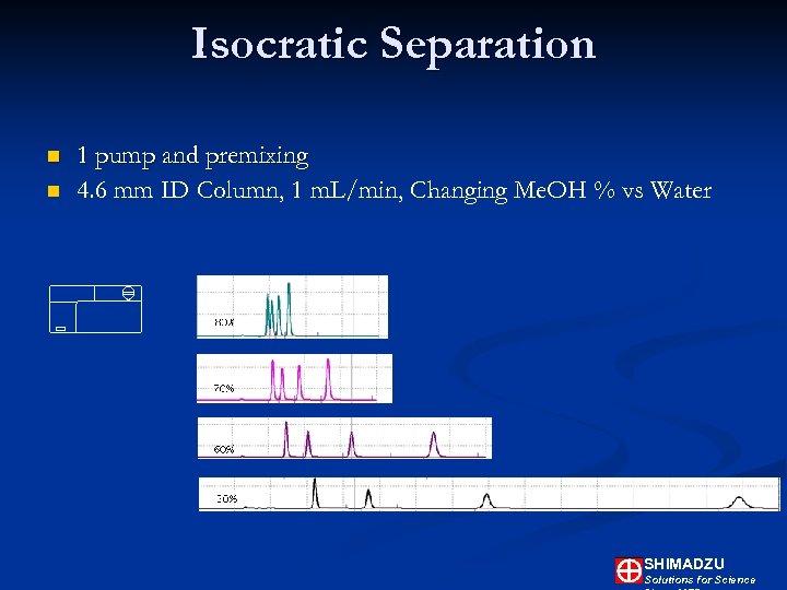 Isocratic Separation n n 1 pump and premixing 4. 6 mm ID Column, 1