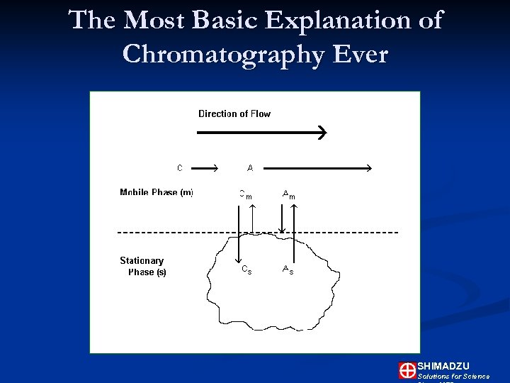 The Most Basic Explanation of Chromatography Ever SHIMADZU Solutions for Science