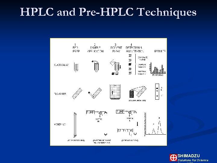 HPLC and Pre-HPLC Techniques SHIMADZU Solutions for Science