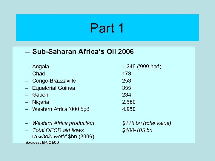 Part 1 – Sub-Saharan Africa's Oil 2006 – – – – Angola Chad Congo-Brazzaville