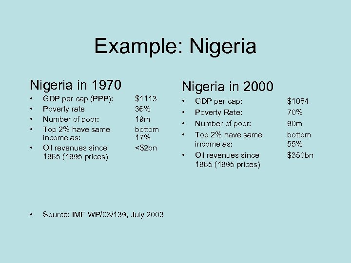 Example: Nigeria in 1970 • • • GDP per cap (PPP): Poverty rate Number