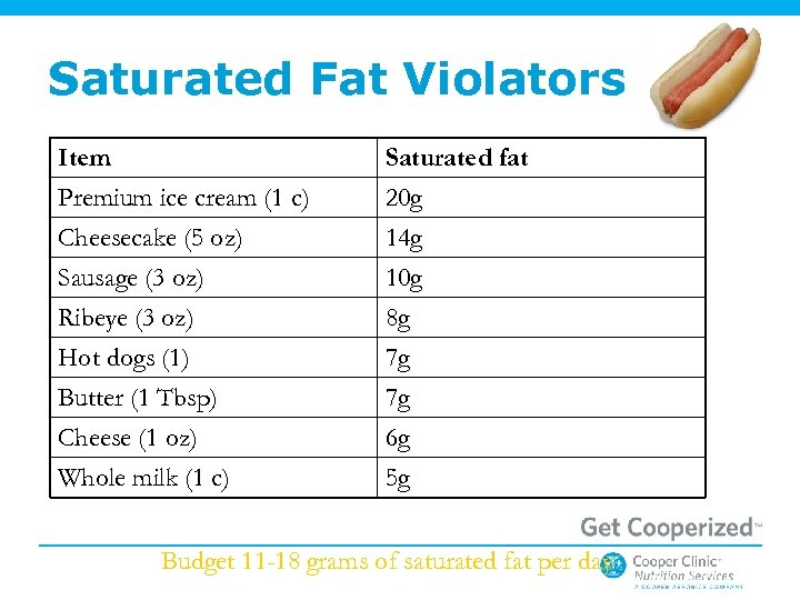 Saturated Fat Violators Item Premium ice cream (1 c) Cheesecake (5 oz) Sausage (3