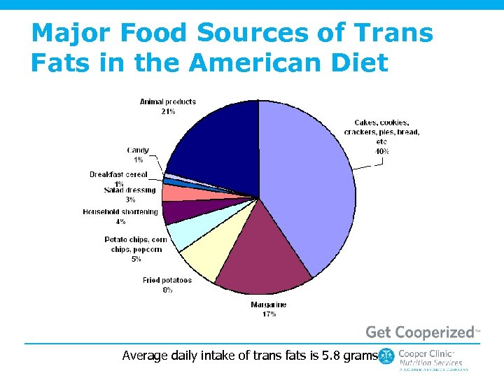 Major Food Sources of Trans Fats in the American Diet Average daily intake of