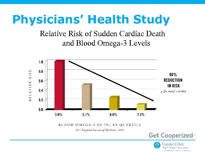 Physicians' Health Study Relative Risk of Sudden Cardiac Death and Blood Omega-3 Levels