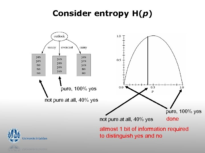 Consider entropy H(p) pure, 100% yes not pure at all, 40% yes done allmost