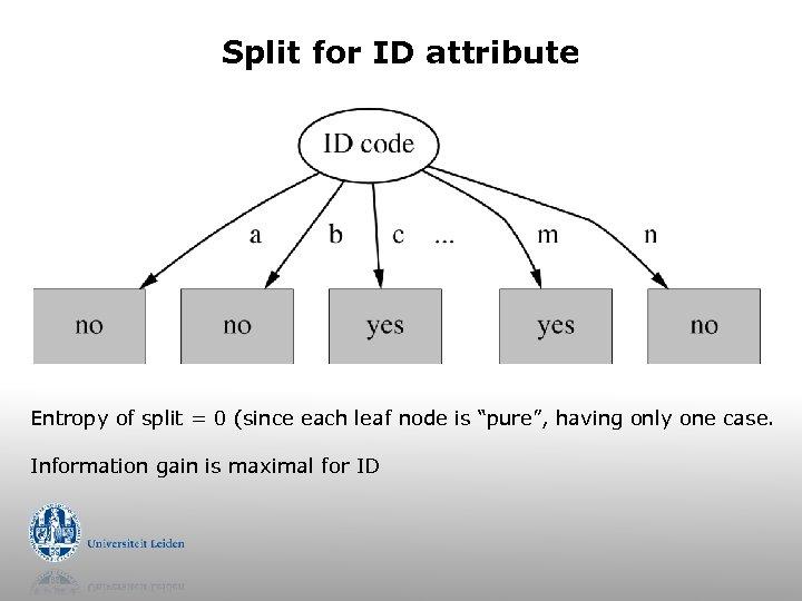Split for ID attribute Entropy of split = 0 (since each leaf node is