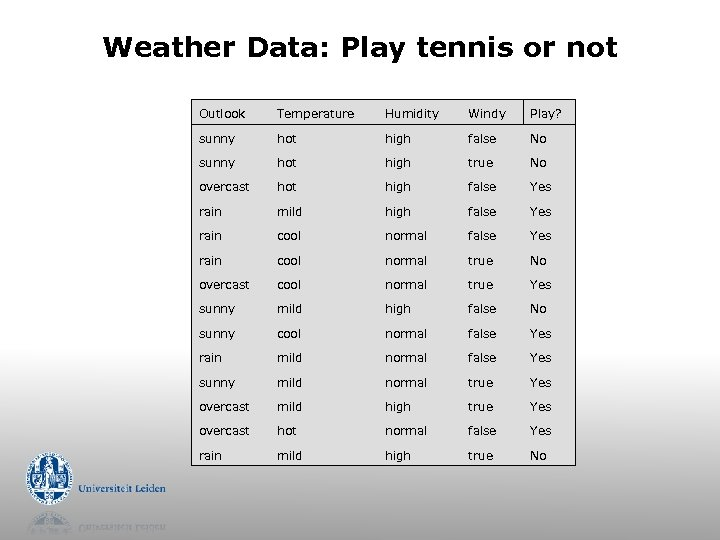 Weather Data: Play tennis or not Outlook Temperature Humidity Windy Play? sunny hot high
