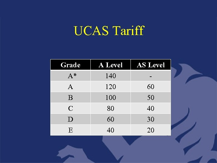 UCAS Tariff Grade A* A B A Level 140 120 100 AS Level 60