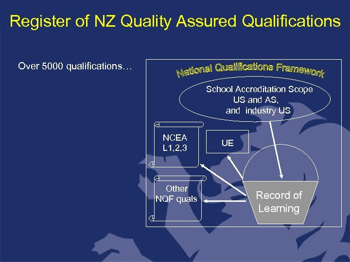 Register of NZ Quality Assured Qualifications Over 5000 qualifications… School Accreditation Scope US and