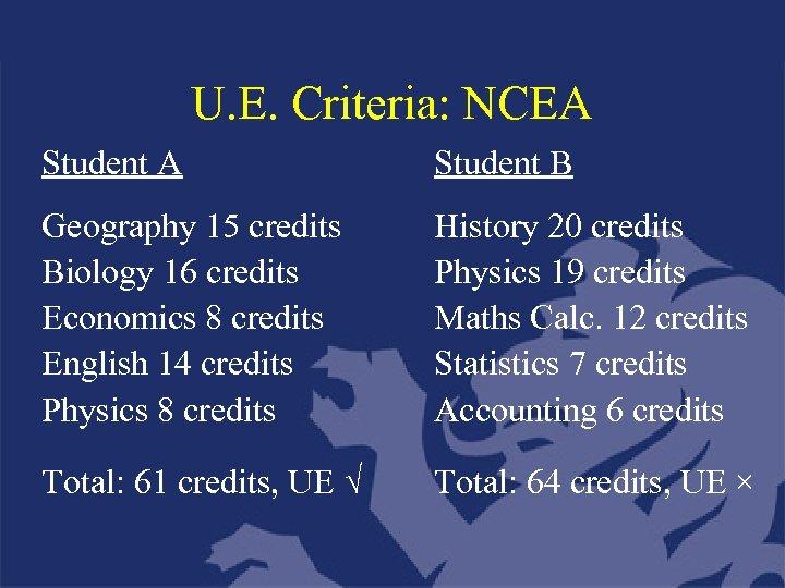 U. E. Criteria: NCEA Student B Geography 15 credits Biology 16 credits Economics 8