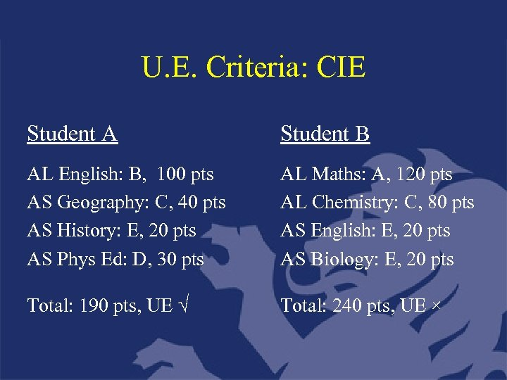 U. E. Criteria: CIE Student A Student B AL English: B, 100 pts AS