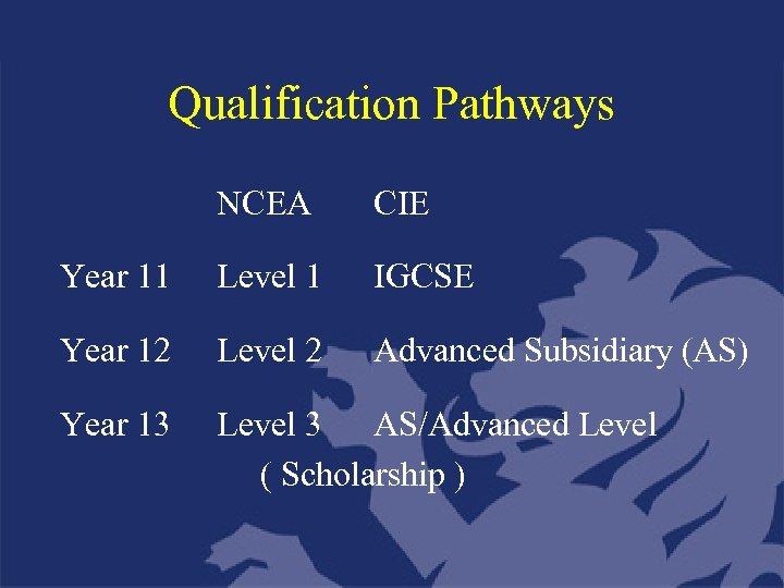 Qualification Pathways NCEA CIE Year 11 Level 1 IGCSE Year 12 Level 2 Advanced
