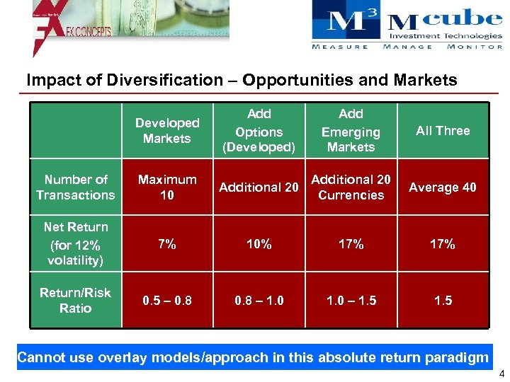 Impact of Diversification – Opportunities and Markets Developed Markets Add Options (Developed) Add Emerging