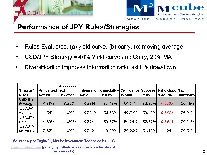 Performance of JPY Rules/Strategies • Rules Evaluated: (a) yield curve; (b) carry; (c) moving