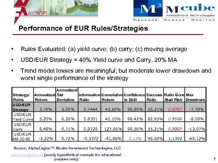 Performance of EUR Rules/Strategies • Rules Evaluated: (a) yield curve; (b) carry; (c) moving