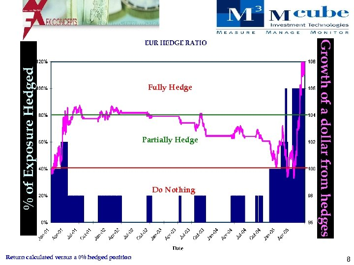 % of Exposure Hedged Partially Hedge Do Nothing Growth of a dollar from hedges