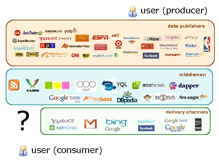 user (producer) data publishers middlemen YQL ? delivery channels user (consumer)