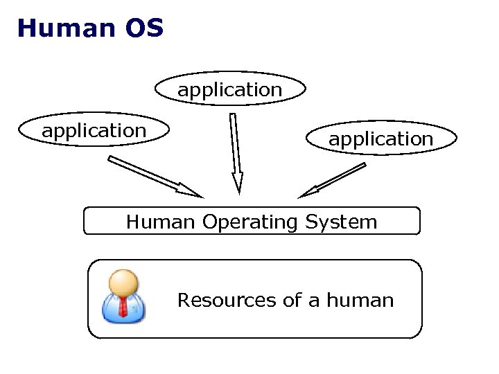 Human OS application Human Operating System Resources of a human