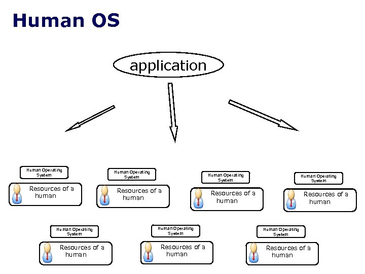Human OS application Human Operating System Resources of a human Human Operating System Resources