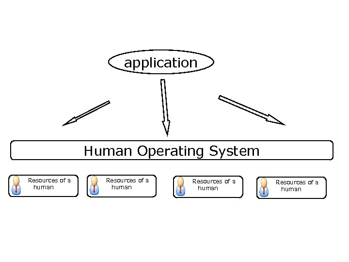 application Human Operating System Resources of a human