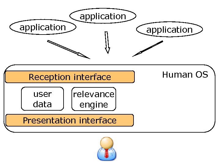 application Reception interface user data relevance engine Presentation interface Human OS