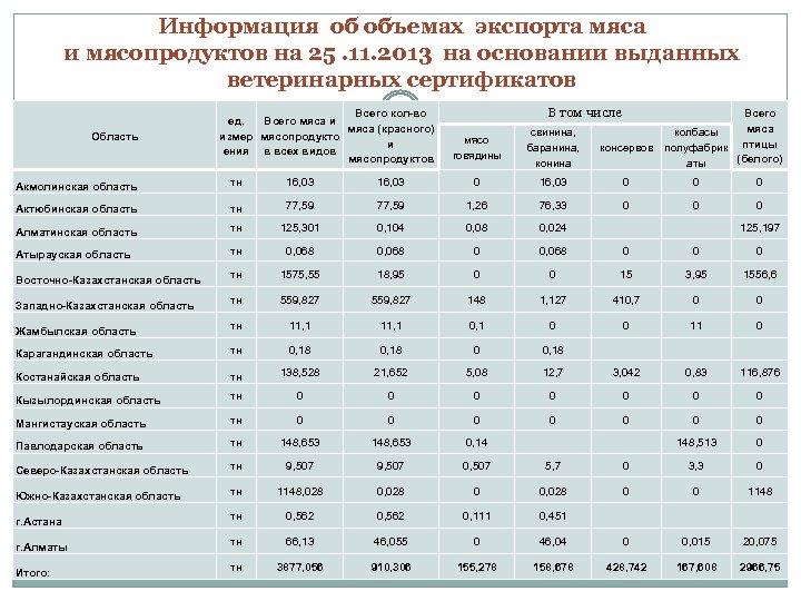 Информация об объемах экспорта мяса и мясопродуктов на 25. 11. 2013 на основании выданных