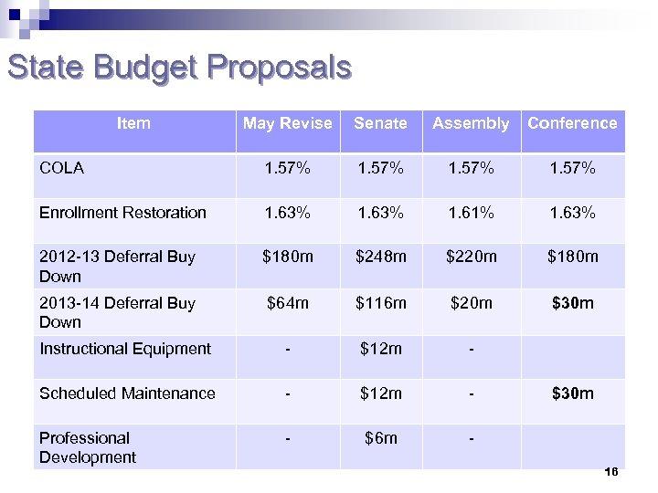 State Budget Proposals Item May Revise Senate Assembly Conference COLA 1. 57% Enrollment Restoration