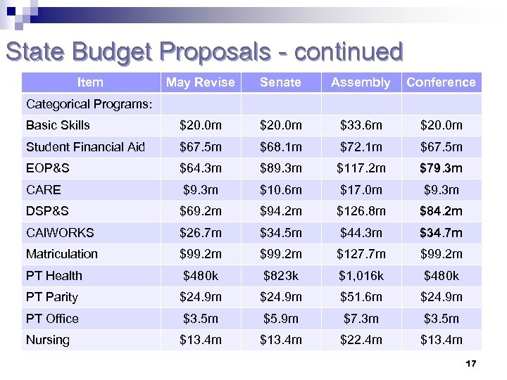 State Budget Proposals - continued Item May Revise Senate Assembly Conference Basic Skills $20.