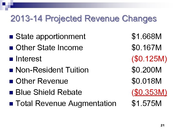 2013 -14 Projected Revenue Changes State apportionment n Other State Income n Interest n