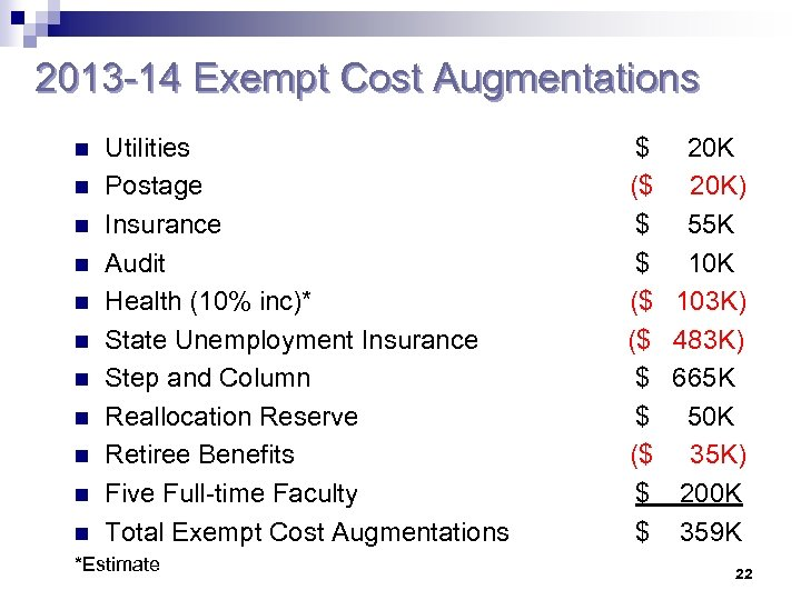 2013 -14 Exempt Cost Augmentations n n n n n Utilities Postage Insurance Audit