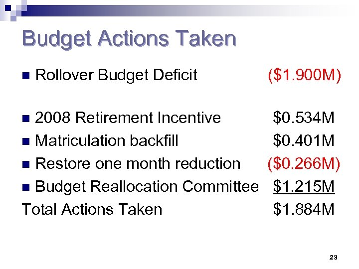 Budget Actions Taken n Rollover Budget Deficit 2008 Retirement Incentive n Matriculation backfill n