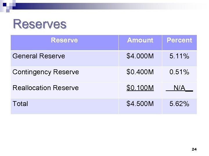 Reserves Reserve Amount Percent General Reserve $4. 000 M 5. 11% Contingency Reserve $0.