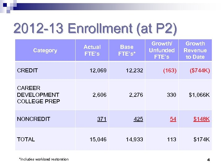 2012 -13 Enrollment (at P 2) Category CREDIT CAREER DEVELOPMENT COLLEGE PREP NONCREDIT TOTAL