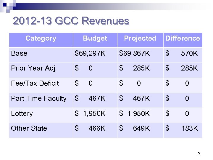 2012 -13 GCC Revenues Category Budget Projected Difference Base $69, 297 K $69, 867