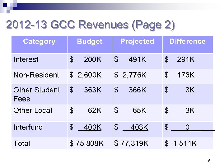 2012 -13 GCC Revenues (Page 2) Category Budget Interest $ Non-Resident 200 K Projected