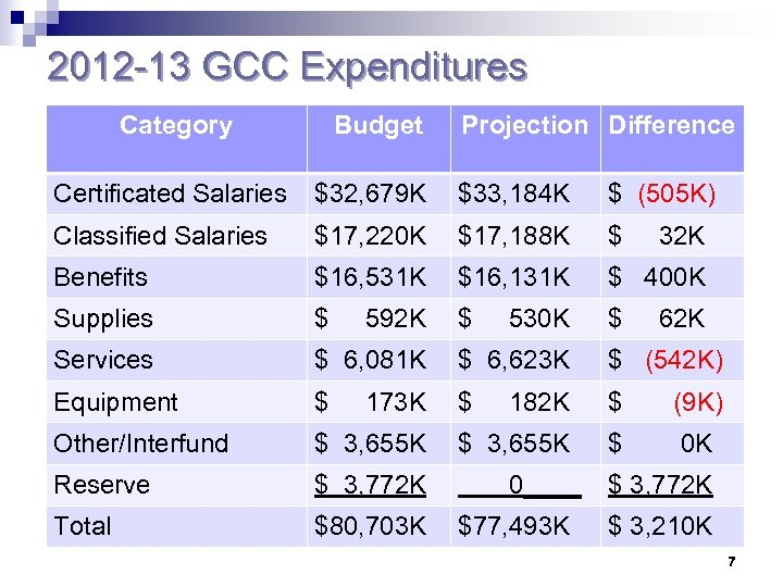 2012 -13 GCC Expenditures Category Budget Projection Difference Certificated Salaries $32, 679 K $33,