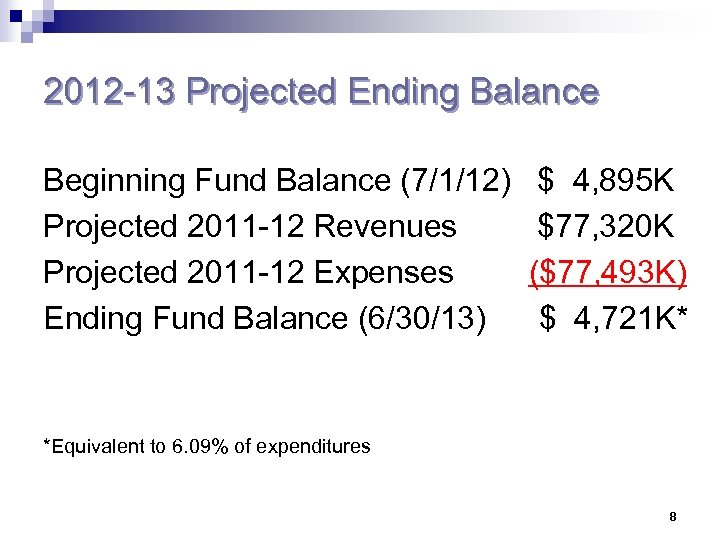 2012 -13 Projected Ending Balance Beginning Fund Balance (7/1/12) Projected 2011 -12 Revenues Projected