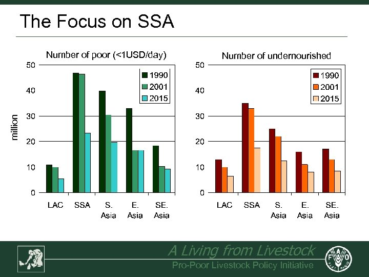 The Focus on SSA Number of undernourished million Number of poor (<1 USD/day) A