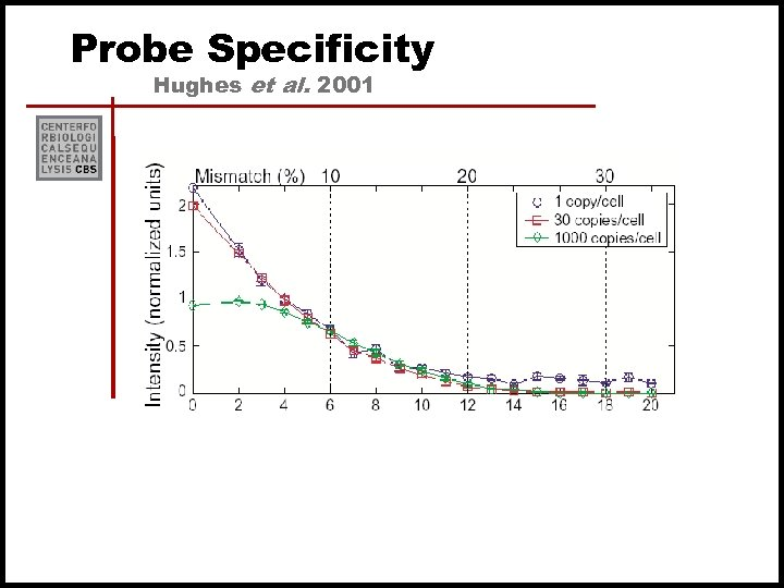 Probe Specificity Hughes et al. 2001