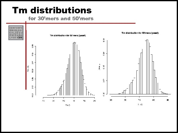 Tm distributions for 30'mers and 50'mers