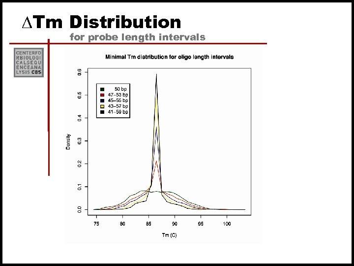 DTm Distribution for probe length intervals