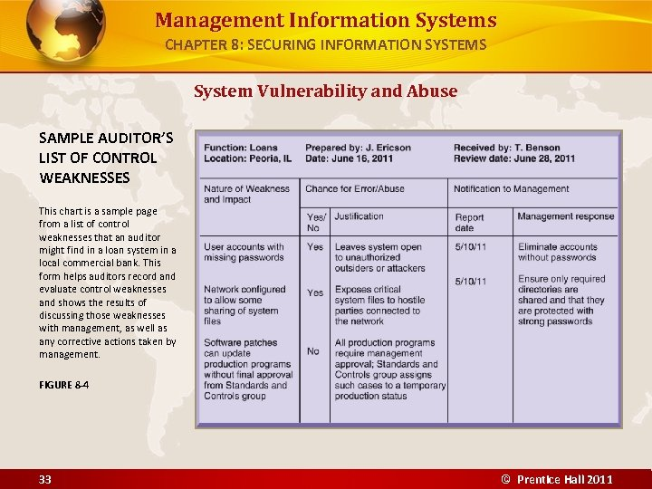 Management Information Systems CHAPTER 8: SECURING INFORMATION SYSTEMS System Vulnerability and Abuse SAMPLE AUDITOR'S