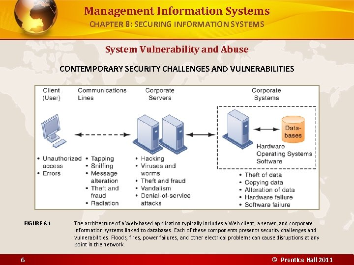 Management Information Systems CHAPTER 8: SECURING INFORMATION SYSTEMS System Vulnerability and Abuse CONTEMPORARY SECURITY