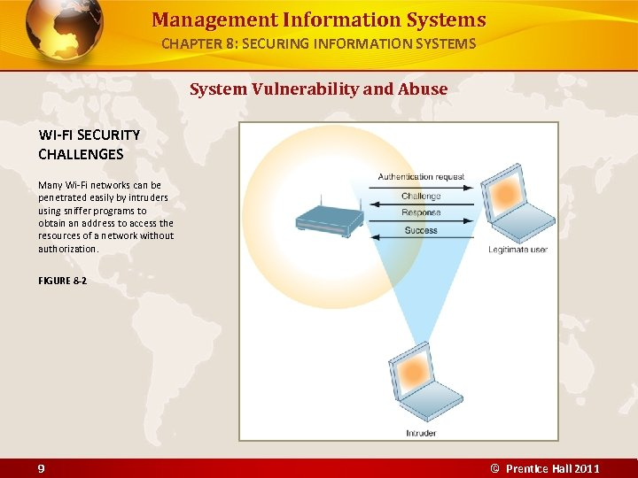 Management Information Systems CHAPTER 8: SECURING INFORMATION SYSTEMS System Vulnerability and Abuse WI-FI SECURITY